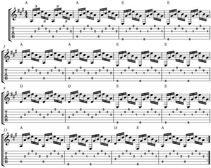 700px-Arpeggio_Study_for_Guitar_in_A_major_(open_chords)