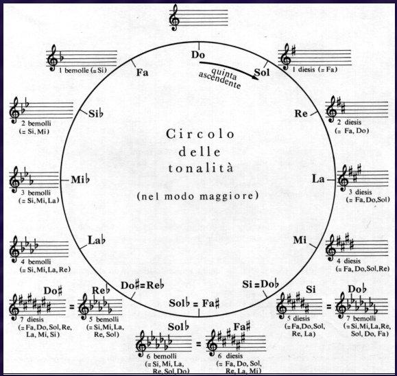 circolo-delle-tonalità-maggiori1.gif
