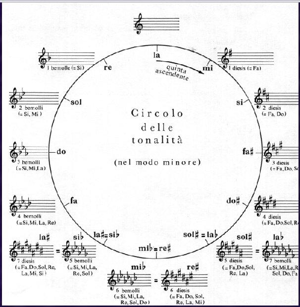 circolo-delle-tonalità-minori.gif