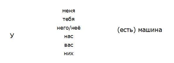 verbo-avere-russo