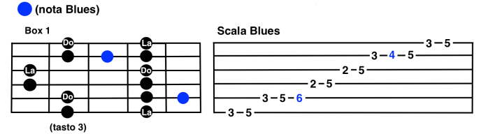 Box-1-scala-blues